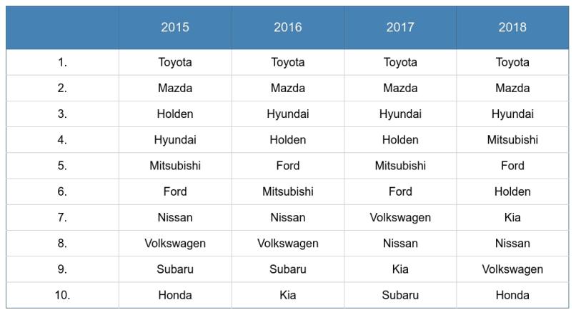 Australian Car Market: Car Sales Statistics & Figures