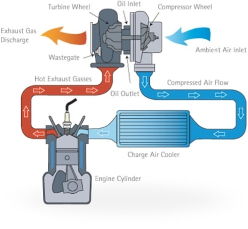 Turbocharged Cars - How a Turbocharger Works | CarsGuide | Turbocharged Engine Diagram |  | CarsGuide