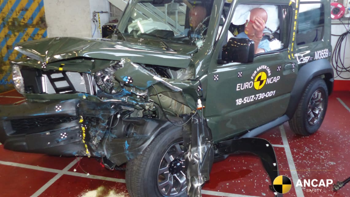 The Jimny's official results were 73 per cent in Adult Occupant Protection, 52 per cent Vulnerable Road User Protection and 50 per cent in Safety Assist.