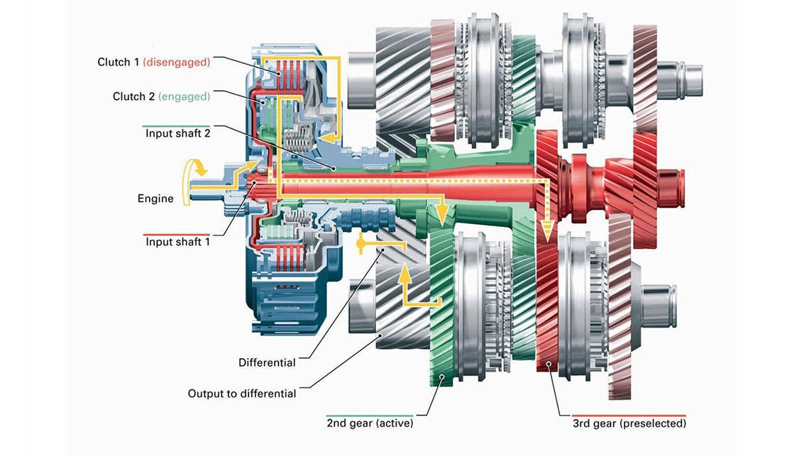 Complicated dual-clutch transmissions use two sets of gears to allow for quick, almost seamless, changes between gears.