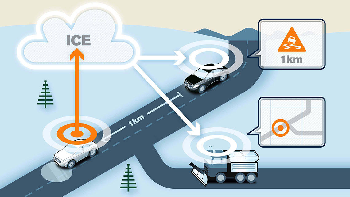 Volvo cloud system used for car-to-car and car-to-infrastructure communication